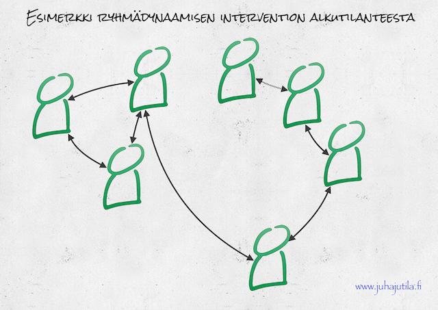 Ryhmädynaamisen intervention alkutilanne