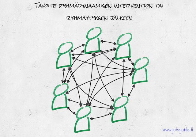 Tavoitetila ryhmädynaamisen intervention jälkeen